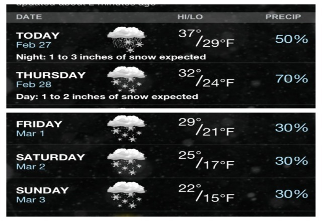 Snow expected Today-Sunday. Expected accumulations Today and Thursday.