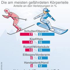 - ©www.sicher-im-schnee.de