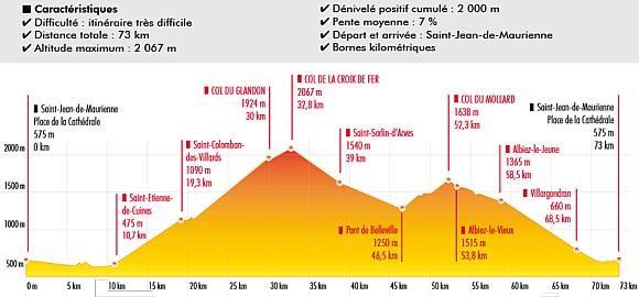 Itinéraire vélo Col du Glandon, Col de la Croix de Fer et Col du Mollard