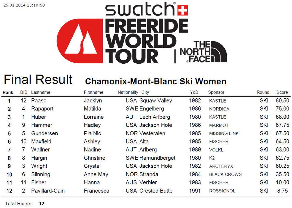 FWT 2014 : Tappa di Chamonix - Classifica sci donne - © www.freerideworldtour.com