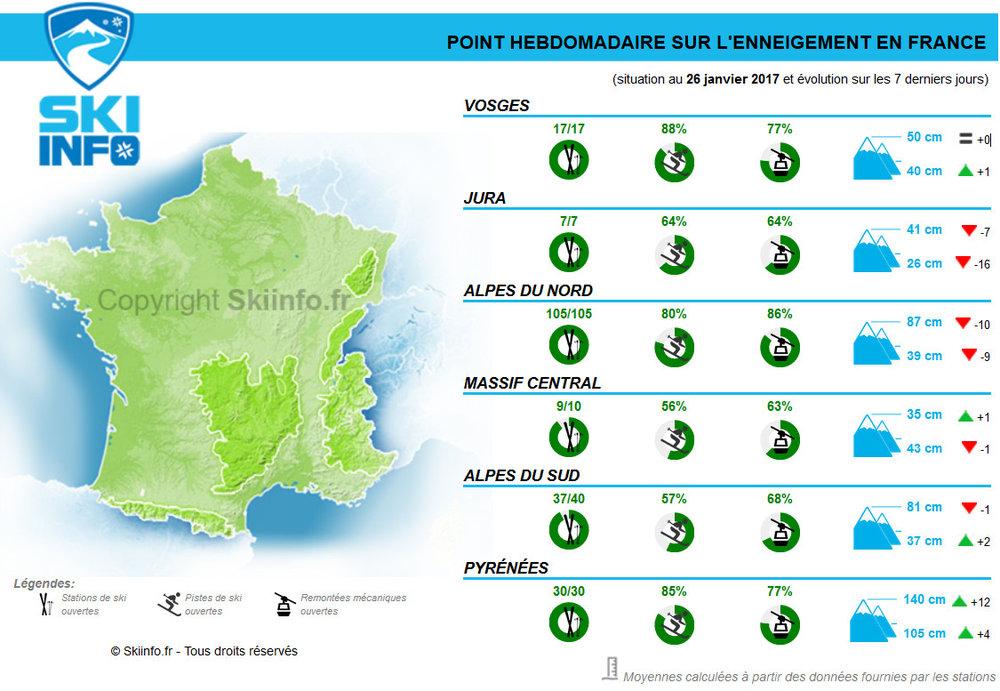 Enneigement et évolution des hauteurs de neige mesurées dans les stations de ski françaises au cours des 7 derniers jours - © Skiinfo