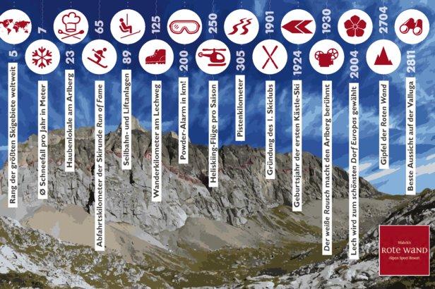Der Arlberg bietet auch im Sommer jede Menge Abwechslung - ©Rote Wand Alpen Sport Resort