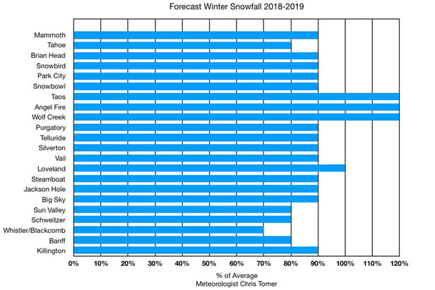 Percentage of average snowfall for ski resorts, winter 2018/2019.  - © Meteorologist Chris Tomer