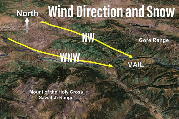The ideal wind directions for creating the best snow conditions at Vail Ski Resort are west-northwest and northwest.  - © Meteorologist Chris Tomer