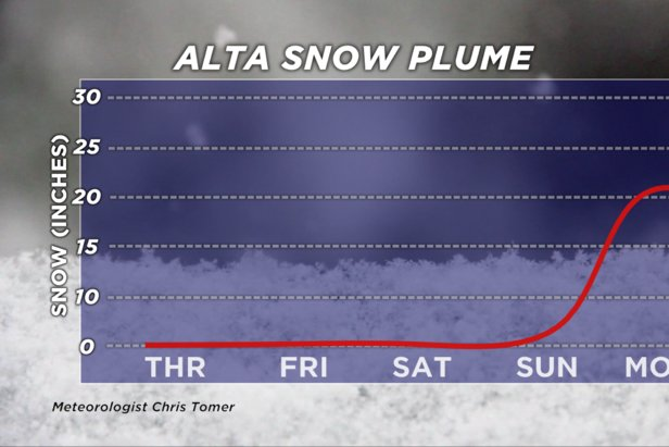 Alta snow plume forecast for President's Day weekend, 2020.  - © Meteorologist Chris Tomer