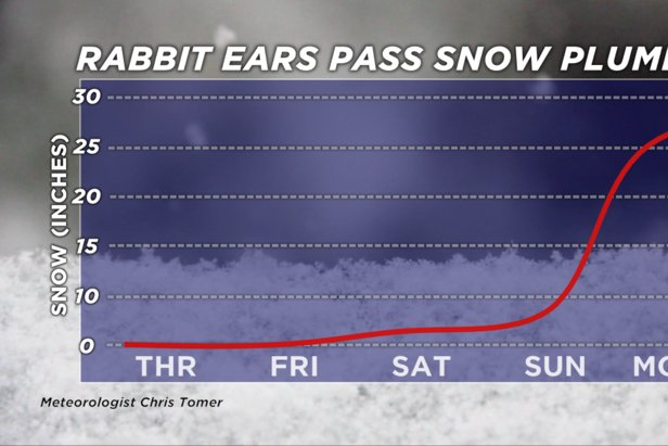 Rabbit Ears Pass, Colorado, snow plume forecast for President's Day weekend, 2020.  - © Meteorologist Chris Tomer
