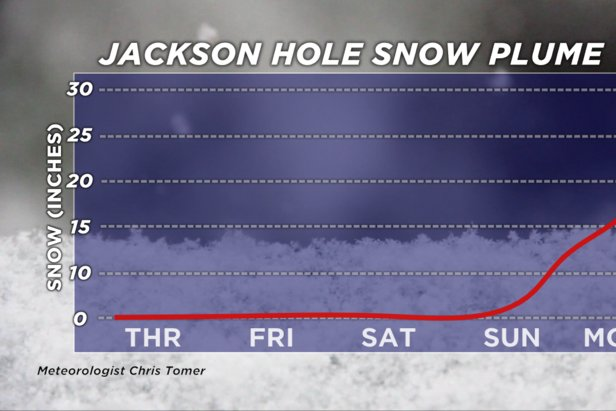 Snow plume for Jackson Hole, WY.  - © Meteorologist Chris Tomer