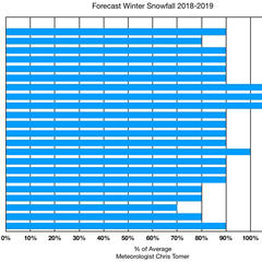 Percentage of average snowfall for ski resorts - © Meteorologist Chris Tomer